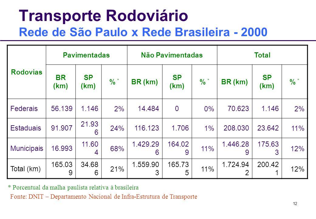 12 Transporte Rodoviário Rede de São Paulo x Rede Brasileira - 2000 Rodovias PavimentadasNão PavimentadasTotal BR (km) SP (km) % * BR (km) SP (km) % *
