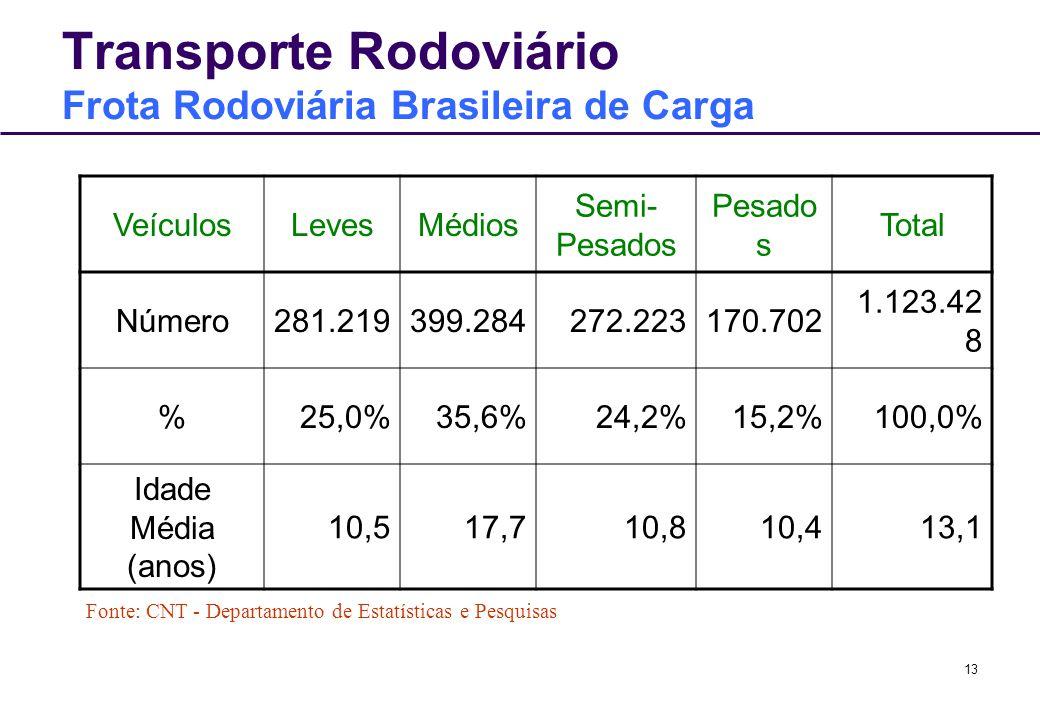 13 Transporte Rodoviário Frota Rodoviária Brasileira de Carga VeículosLevesMédios Semi- Pesados Pesado s Total Número281.219399.284272.223170.702 1.12