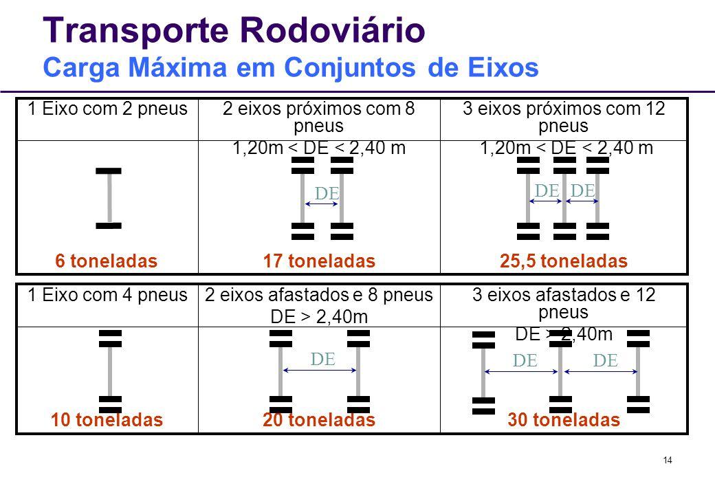 14 Transporte Rodoviário Carga Máxima em Conjuntos de Eixos 30 toneladas20 toneladas10 toneladas 3 eixos afastados e 12 pneus DE > 2,40m 2 eixos afast