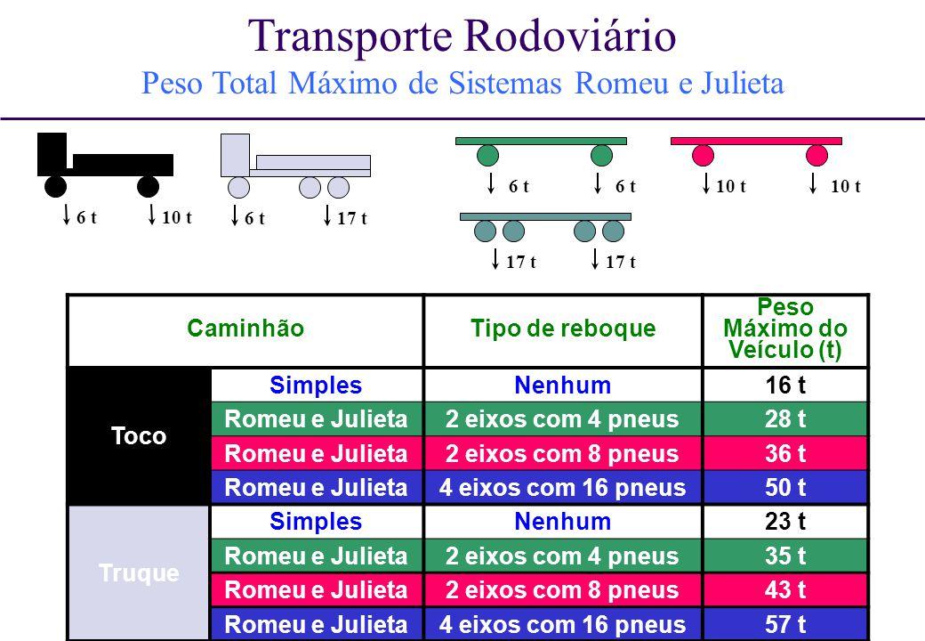 15 CaminhãoTipo de reboque Peso Máximo do Veículo (t) Toco SimplesNenhum16 t Romeu e Julieta2 eixos com 4 pneus28 t Romeu e Julieta2 eixos com 8 pneus