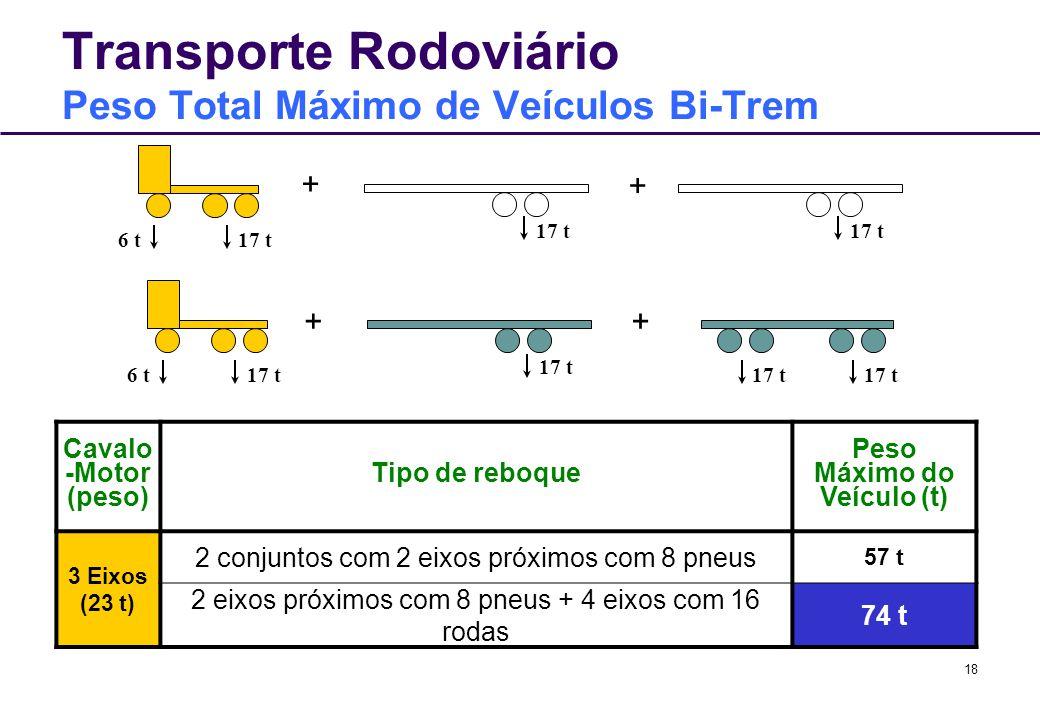 18 Transporte Rodoviário Peso Total Máximo de Veículos Bi-Trem Cavalo -Motor (peso) Tipo de reboque Peso Máximo do Veículo (t) 3 Eixos (23 t) 2 conjun