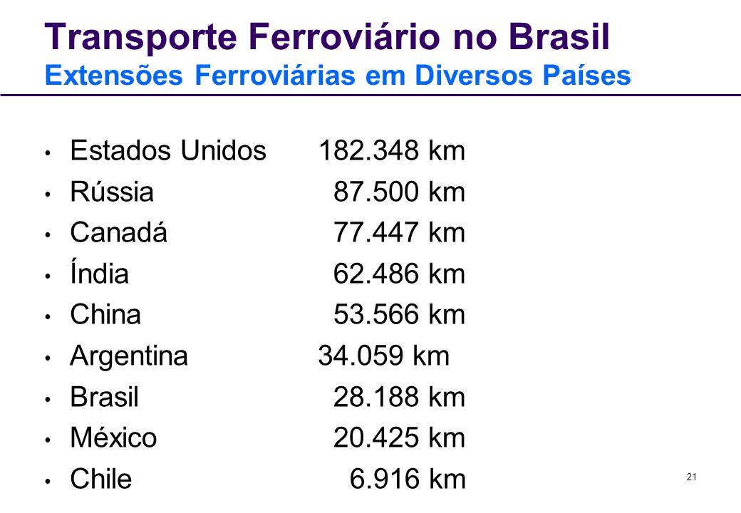 21 Transporte Ferroviário no Brasil Extensões Ferroviárias em Diversos Países Estados Unidos 182.348 km Rússia 87.500 km Canadá 77.447 km Índia 62.486