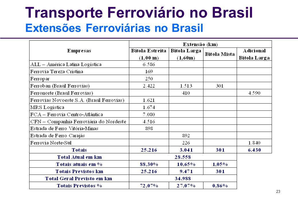 23 Transporte Ferroviário no Brasil Extensões Ferroviárias no Brasil