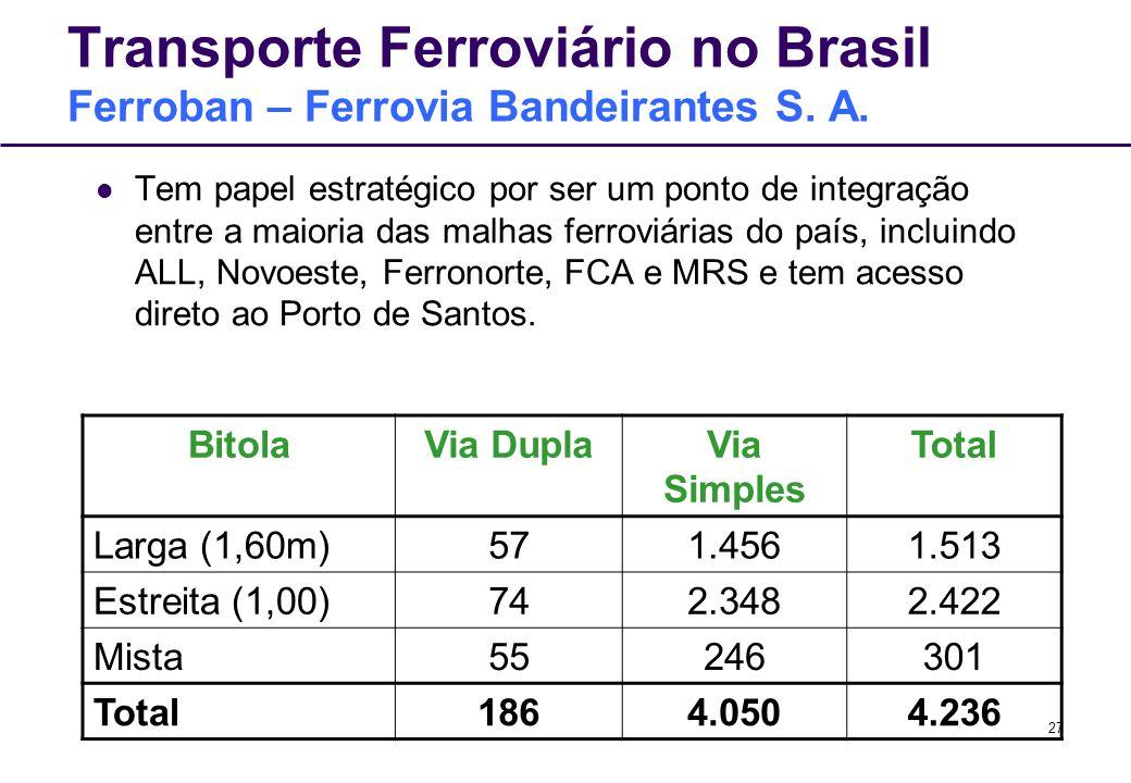 27 Transporte Ferroviário no Brasil Ferroban – Ferrovia Bandeirantes S. A. Tem papel estratégico por ser um ponto de integração entre a maioria das ma