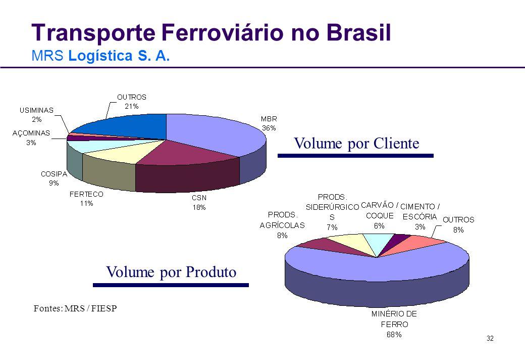 32 Transporte Ferroviário no Brasil MRS Logística S. A. Volume por Cliente Volume por Produto Fontes: MRS / FIESP