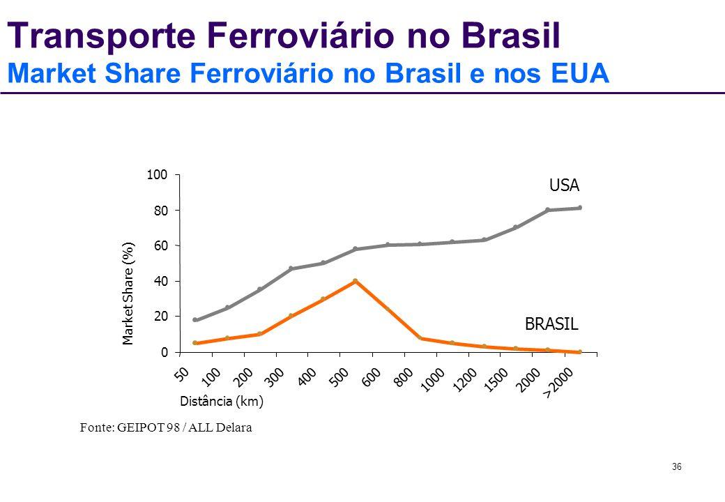 36 0 20 40 60 80 100 50 100200300400500600800 1000120015002000 >2000 Distância (km) Market Share (%) USA BRASIL Transporte Ferroviário no Brasil Marke