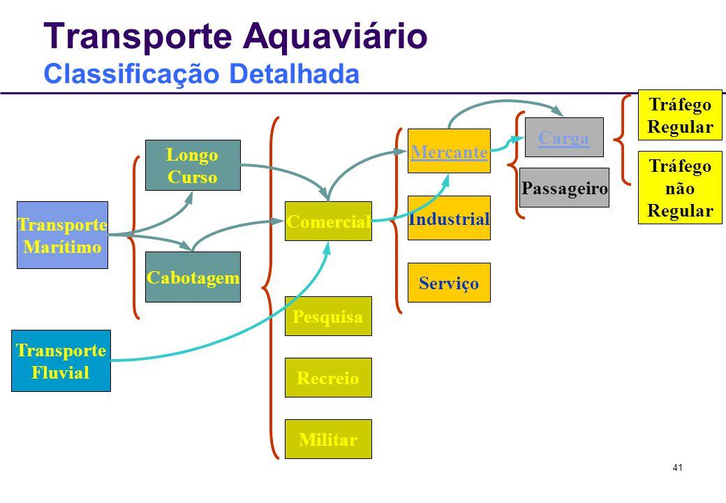 41 Transporte Aquaviário Classificação Detalhada Transporte Marítimo Transporte Fluvial Longo Curso Cabotagem Comercial Pesquisa Recreio Militar Carga