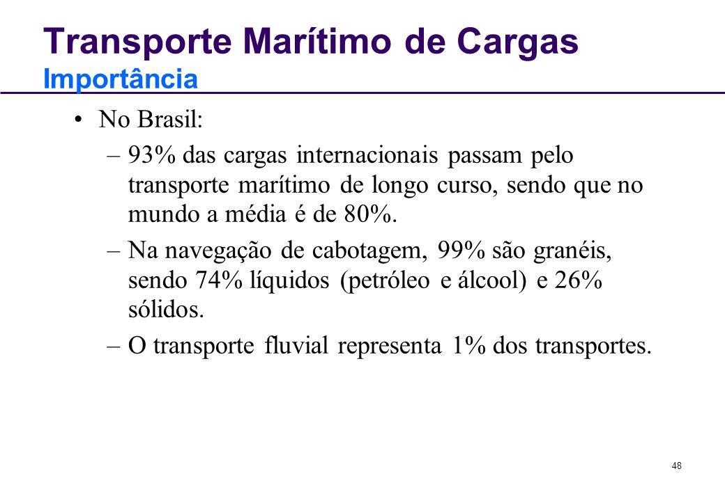 48 Transporte Marítimo de Cargas Importância No Brasil: –93% das cargas internacionais passam pelo transporte marítimo de longo curso, sendo que no mu