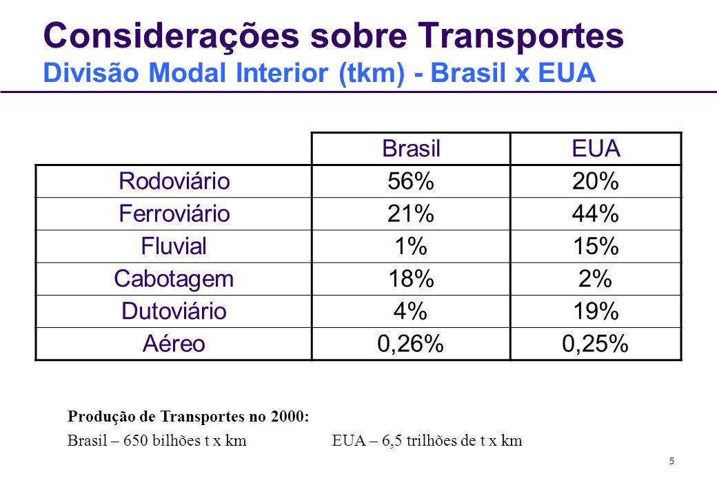 5 Considerações sobre Transportes Divisão Modal Interior (tkm) - Brasil x EUA BrasilEUA Rodoviário56%20% Ferroviário21%44% Fluvial1%15% Cabotagem18%2%