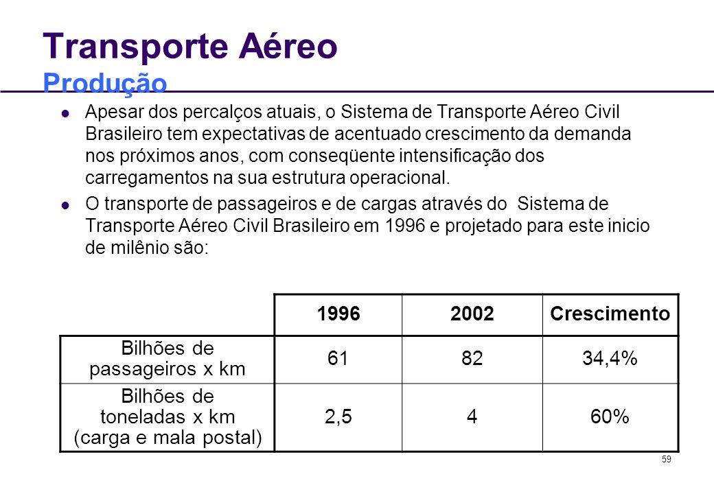 59 Transporte Aéreo Produção Apesar dos percalços atuais, o Sistema de Transporte Aéreo Civil Brasileiro tem expectativas de acentuado crescimento da