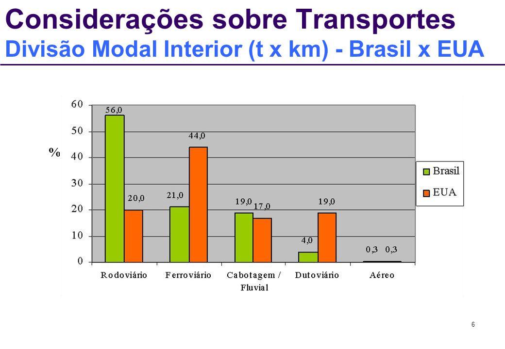 37 Transporte Ferroviário no Brasil Perspectivas Intermodalidade visando a redução do custo Brasil Anel Ferroviário da Grande São Paulo Ligação Atlântico – Pacífico Utilização do Rodo-Trem em grande escala.