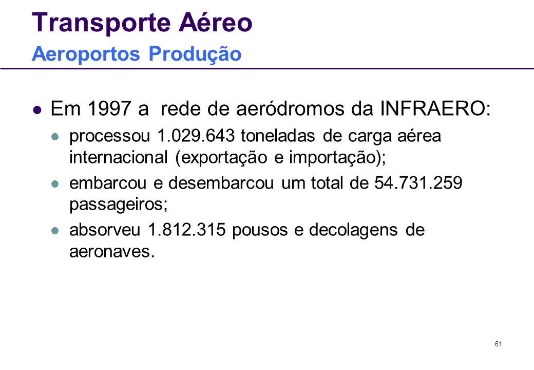 61 Transporte Aéreo Aeroportos Produção Em 1997 a rede de aeródromos da INFRAERO: processou 1.029.643 toneladas de carga aérea internacional (exportaç