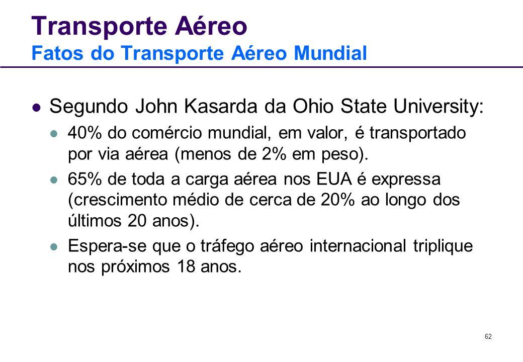 62 Transporte Aéreo Fatos do Transporte Aéreo Mundial Segundo John Kasarda da Ohio State University: 40% do comércio mundial, em valor, é transportado