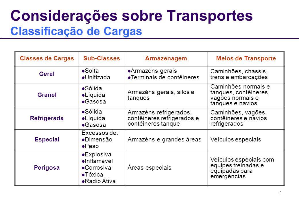 7 Considerações sobre Transportes Classificação de Cargas Classes de CargasSub-ClassesArmazenagemMeios de Transporte Geral Solta Unitizada Armazéns ge