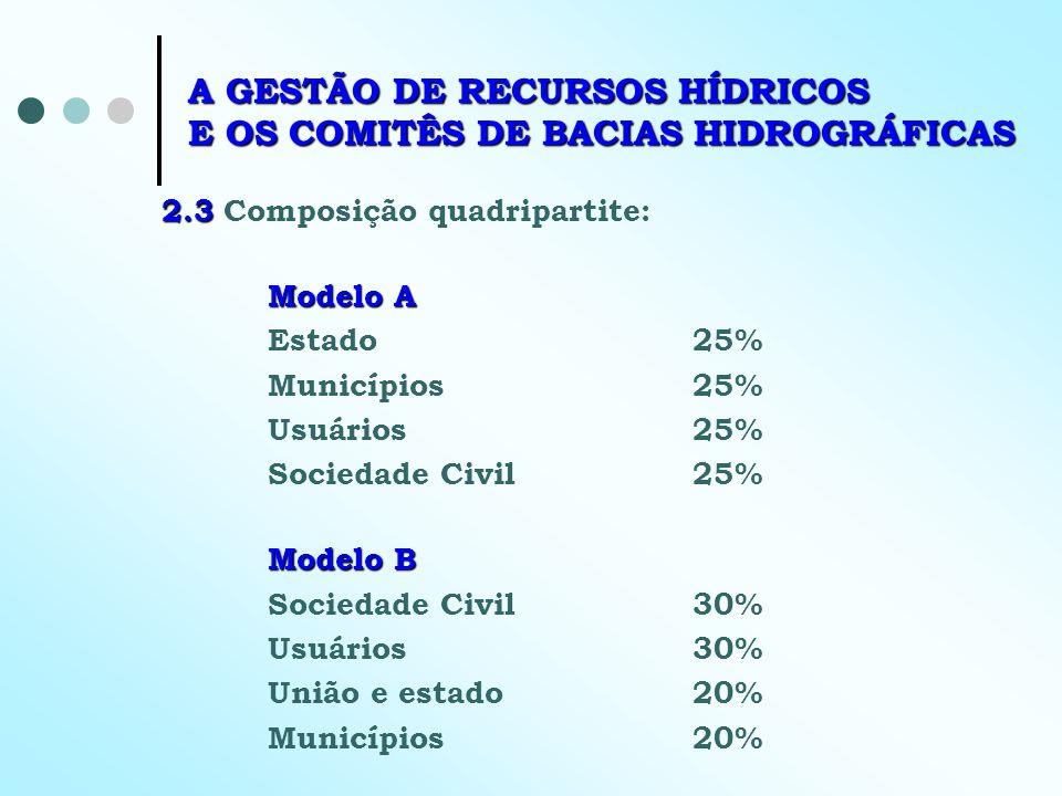 A GESTÃO DE RECURSOS HÍDRICOS E OS COMITÊS DE BACIAS HIDROGRÁFICAS 2.3 2.3 Composição quadripartite: Modelo A Estado25% Municípios25% Usuários25% Soci