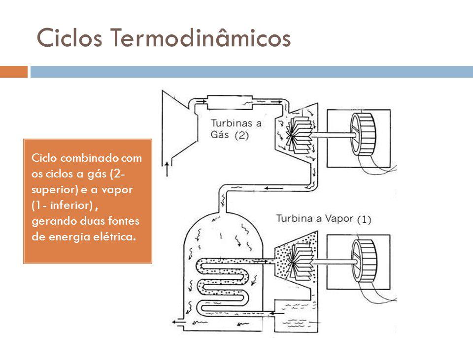 Ciclos Termodinâmicos Ciclo combinado com os ciclos a gás (2- superior) e a vapor (1- inferior), gerando duas fontes de energia elétrica.