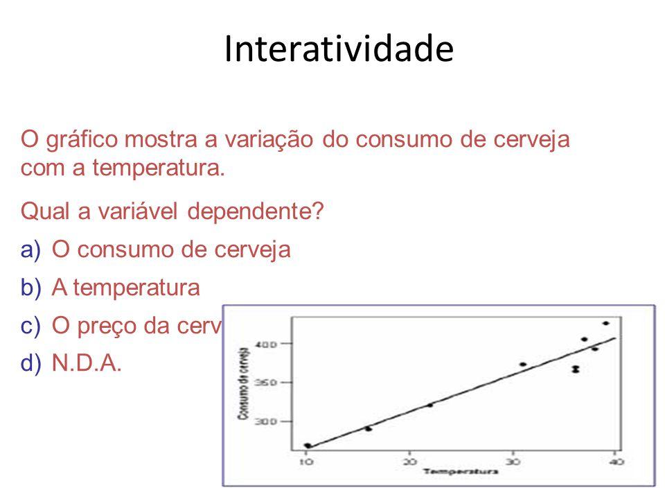 Interatividade O gráfico mostra a variação do consumo de cerveja com a temperatura. Qual a variável dependente? a)O consumo de cerveja b)A temperatura