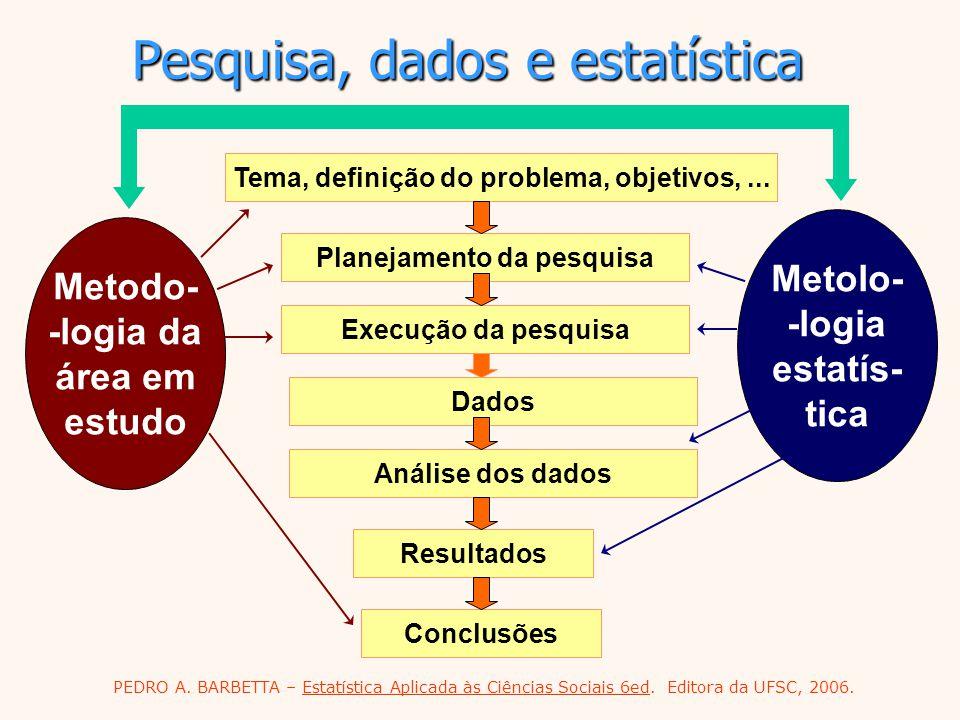 Pesquisa, dados e estatística Metolo- -logia estatís- tica Tema, definição do problema, objetivos,... Planejamento da pesquisaDadosAnálise dos dadosRe