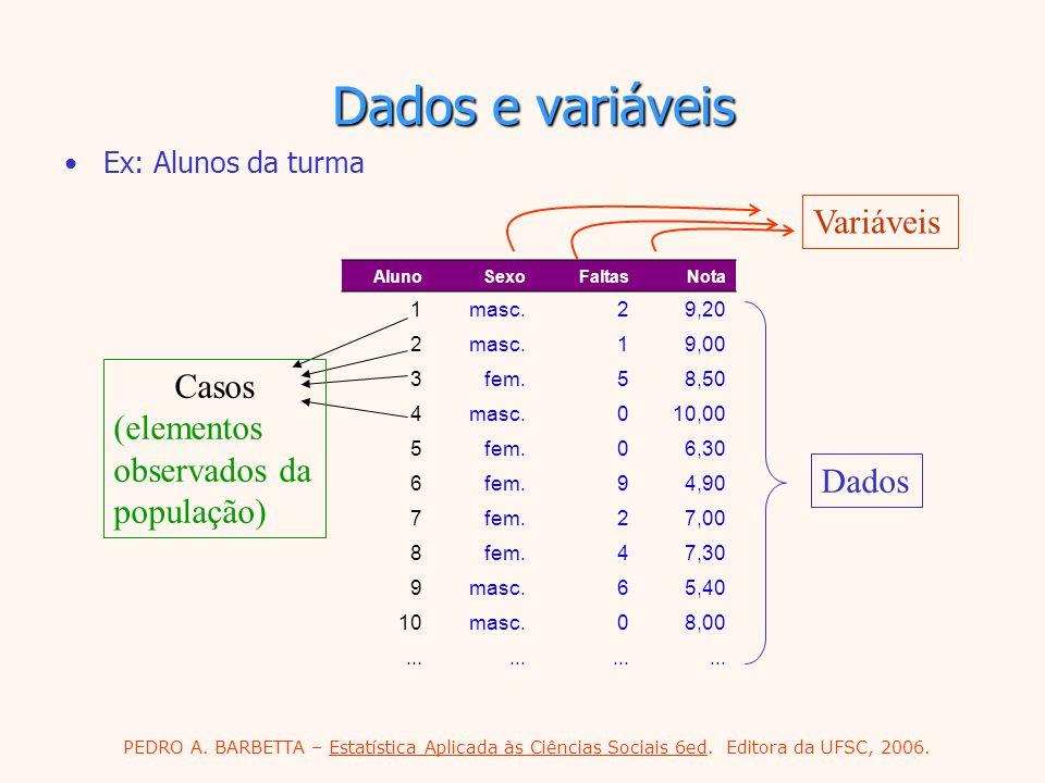 PEDRO A. BARBETTA – Estatística Aplicada às Ciências Sociais 6ed. Editora da UFSC, 2006. Dados e variáveis Ex: Alunos da turma Variáveis Dados AlunoSe