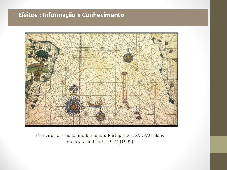 Primeiros passos da modernidade: Portugal sec.