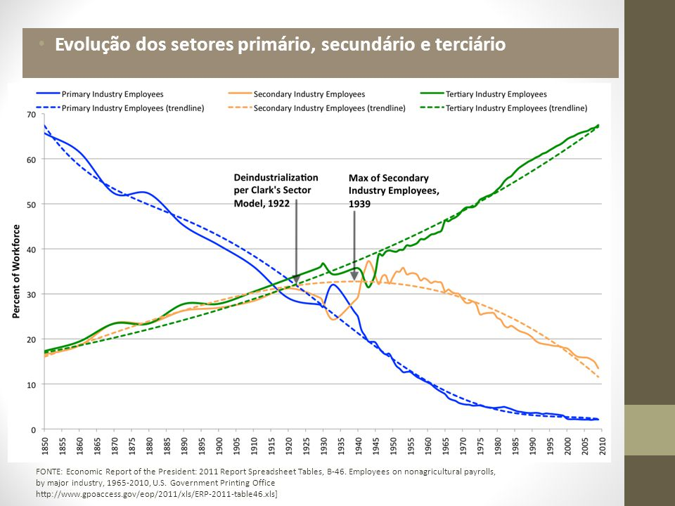 Evolução dos setores primário, secundário e terciário FONTE: Economic Report of the President: 2011 Report Spreadsheet Tables, B-46. Employees on nona