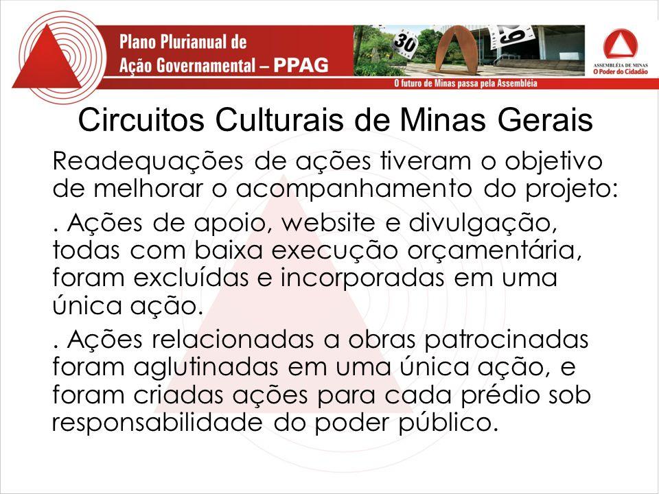Circuitos Culturais de Minas Gerais Readequações de ações tiveram o objetivo de melhorar o acompanhamento do projeto:.