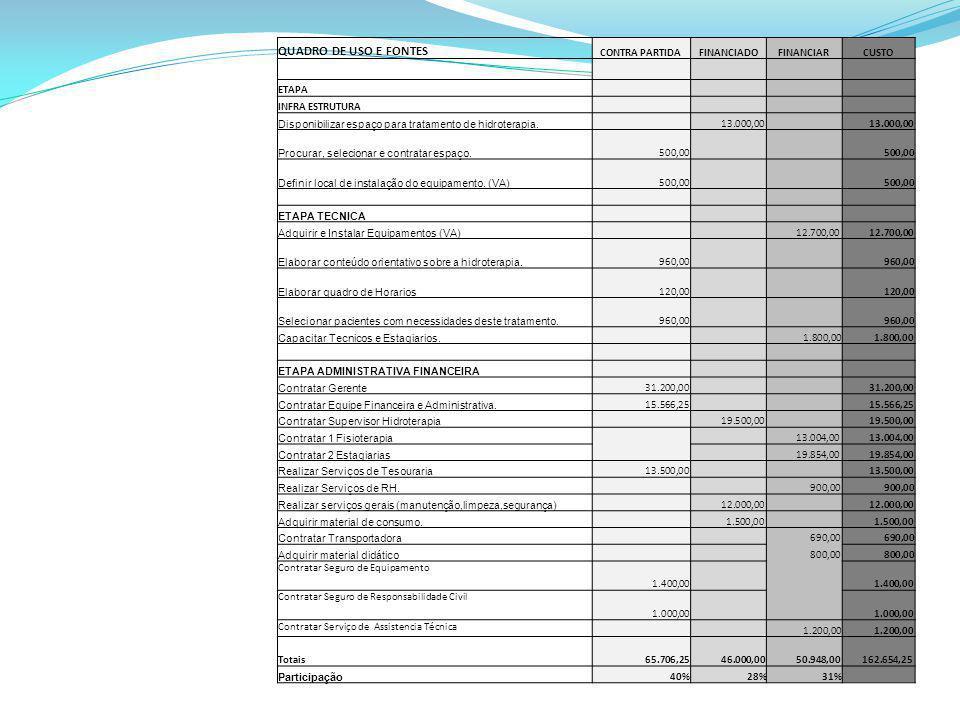QUADRO DE USO E FONTES CONTRA PARTIDAFINANCIADOFINANCIARCUSTO ETAPA INFRA ESTRUTURA Disponibilizar espaço para tratamento de hidroterapia. 13.000,00 P