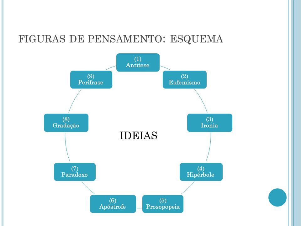 FIGURAS DE PENSAMENTO : ESQUEMA (1) Antítese (2) Eufemismo (3) Ironia (4) Hipérbole (5) Prosopopeia (6) Apóstrofe (7) Paradoxo (8) Gradação (9) Perífr