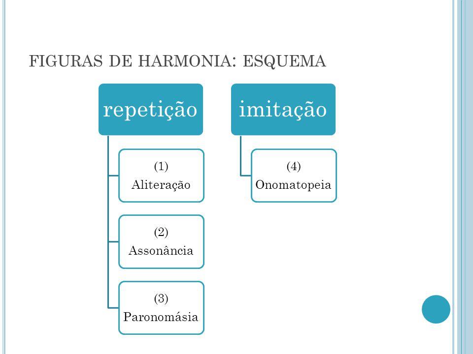FIGURAS DE HARMONIA : ESQUEMA repetição (1) Aliteração (2) Assonância (3) Paronomásia imitação (4) Onomatopeia