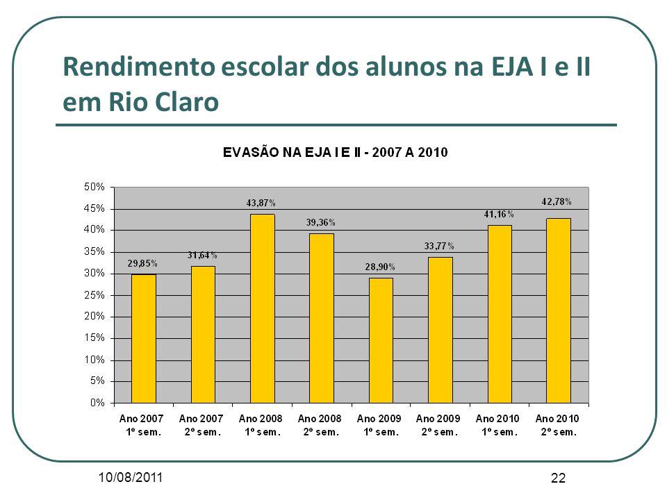 10/08/2011 22 Rendimento escolar dos alunos na EJA I e II em Rio Claro
