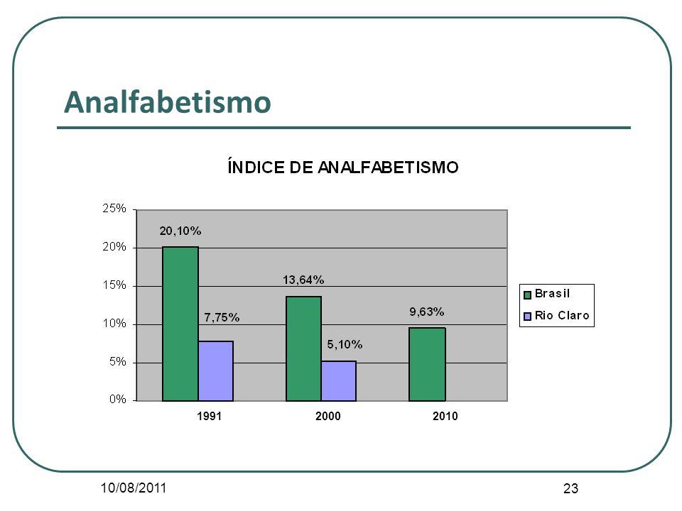 10/08/2011 23 Analfabetismo 199120002010