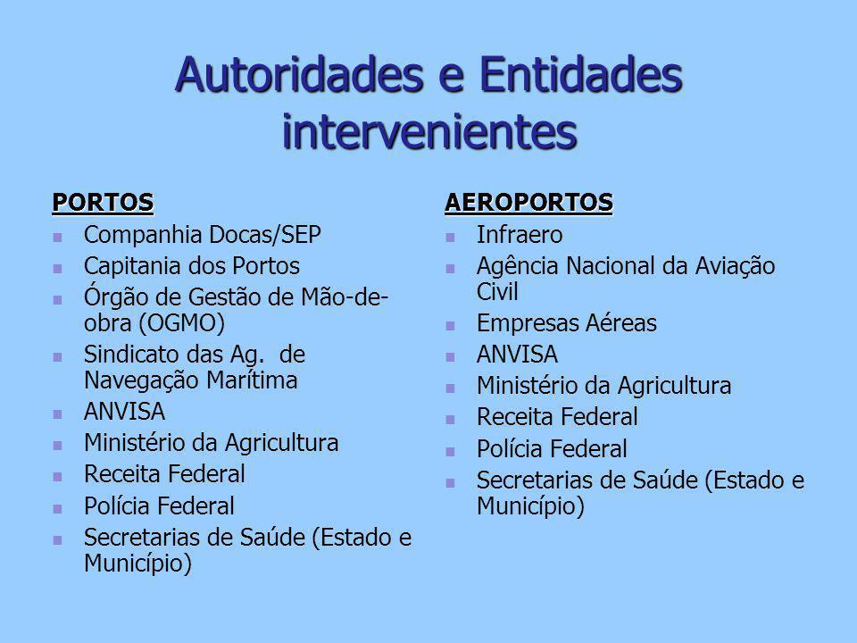 Autoridades e Entidades intervenientes PORTOS Companhia Docas/SEP Capitania dos Portos Órgão de Gestão de Mão-de- obra (OGMO) Sindicato das Ag.