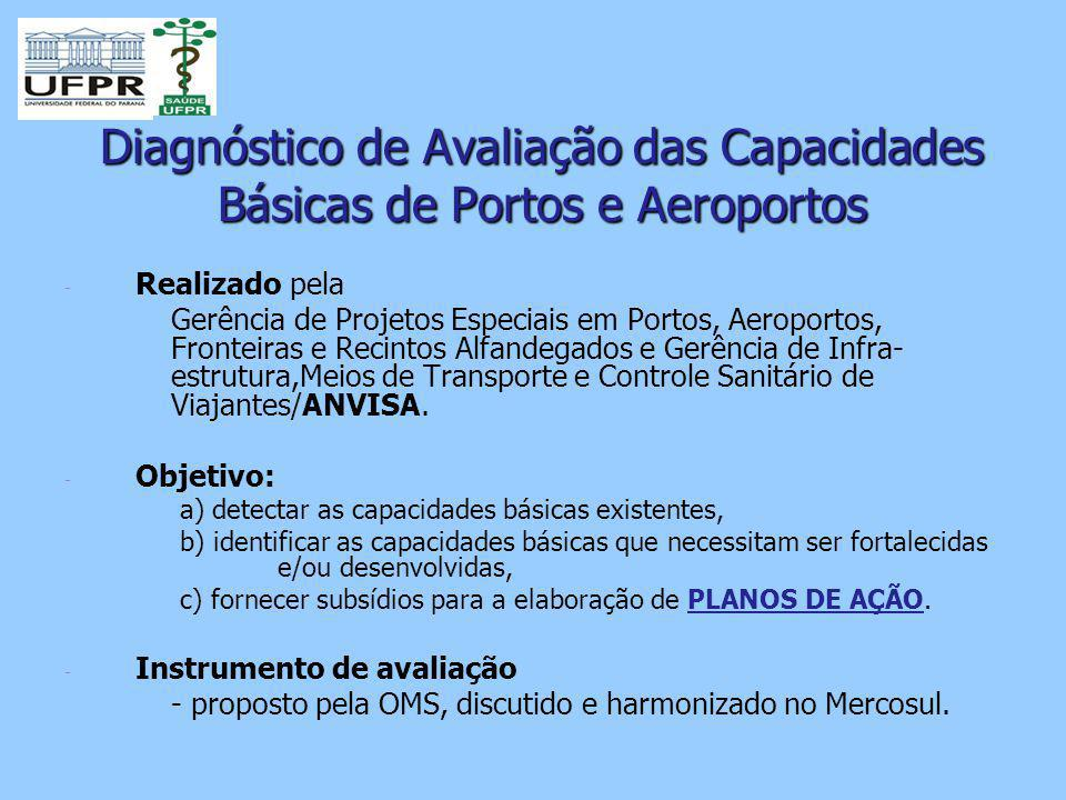 Diagnóstico de Avaliação das Capacidades Básicas de Portos e Aeroportos - - Realizado pela Gerência de Projetos Especiais em Portos, Aeroportos, Fronteiras e Recintos Alfandegados e Gerência de Infra- estrutura,Meios de Transporte e Controle Sanitário de Viajantes/ANVISA.