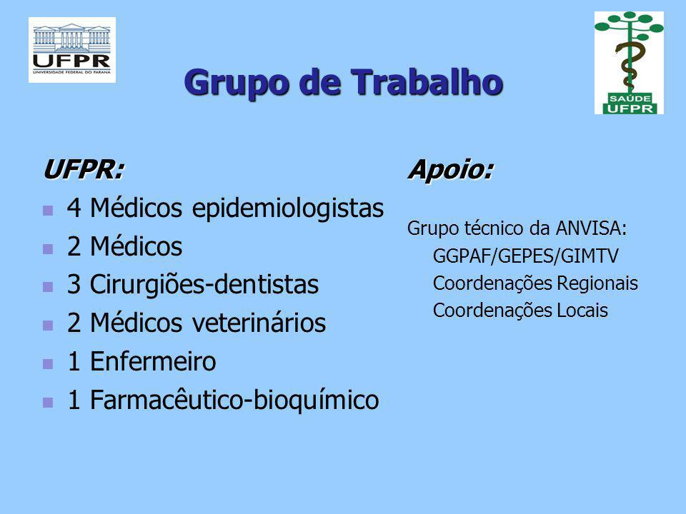 Grupo de Trabalho UFPR: 4 Médicos epidemiologistas 2 Médicos 3 Cirurgiões-dentistas 2 Médicos veterinários 1 Enfermeiro 1 Farmacêutico-bioquímicoApoio: Grupo técnico da ANVISA: GGPAF/GEPES/GIMTV Coordenações Regionais Coordenações Locais