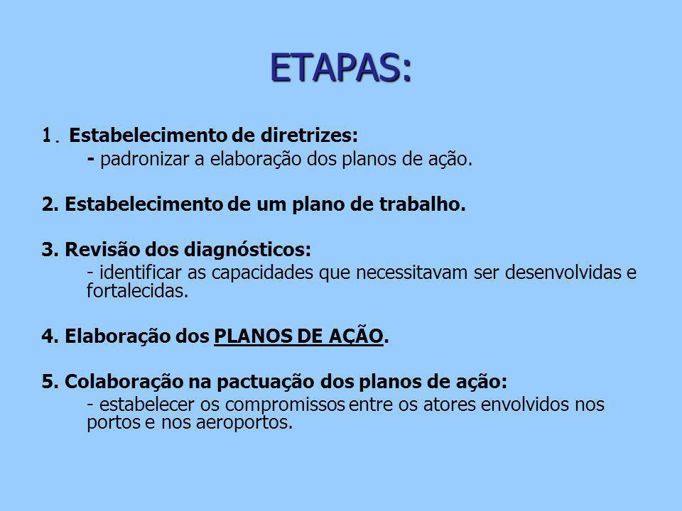 ETAPAS: 1. Estabelecimento de diretrizes: - padronizar a elaboração dos planos de ação. 2. Estabelecimento de um plano de trabalho. 3. Revisão dos dia