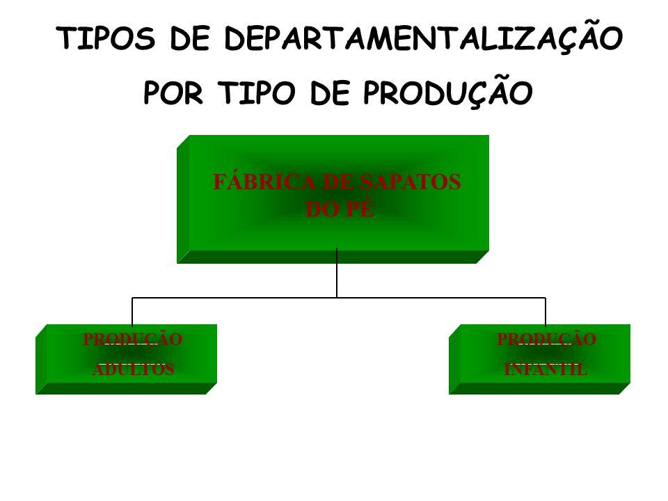 TIPOS DE DEPARTAMENTALIZAÇÃO POR TIPO DE PRODUÇÃO FÁBRICA DE SAPATOS DO PÉ PRODUÇÃO ADULTOS PRODUÇÃO INFANTIL