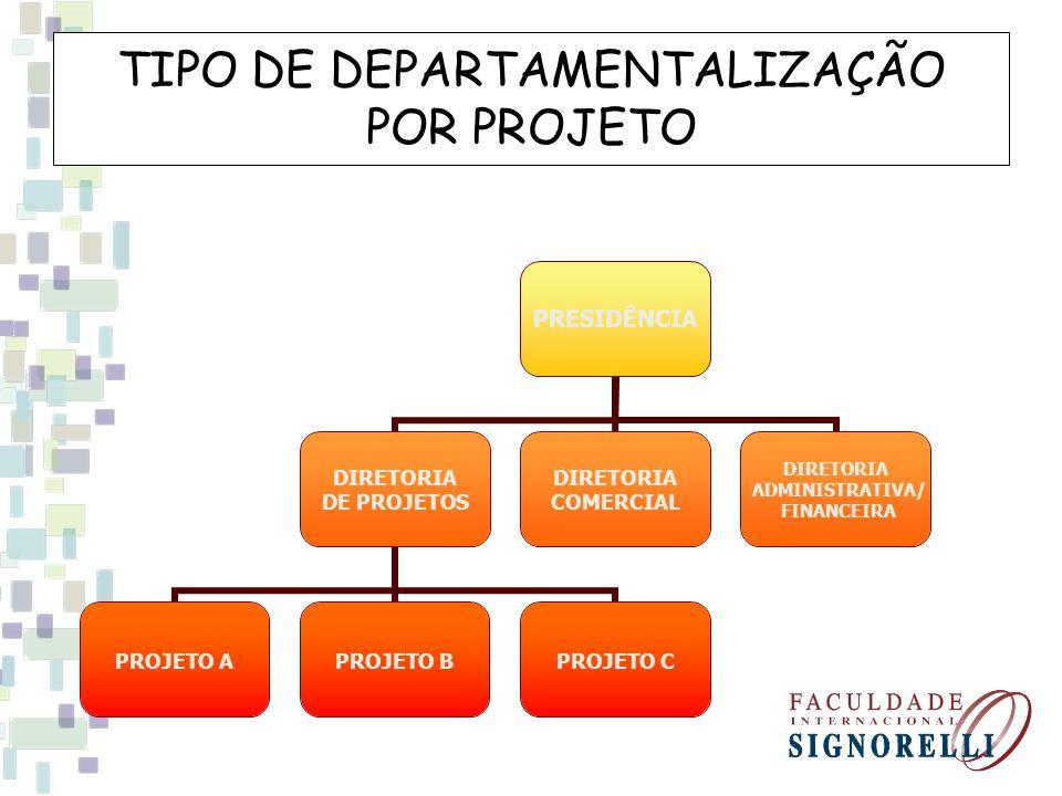 TIPO DE DEPARTAMENTALIZAÇÃO POR PROJETO PRESIDÊNCIA DIRETORIA DE PROJETOS PROJETO APROJETO BPROJETO C DIRETORIA COMERCIAL DIRETORIA ADMINISTRATIVA/ FINANCEIRA