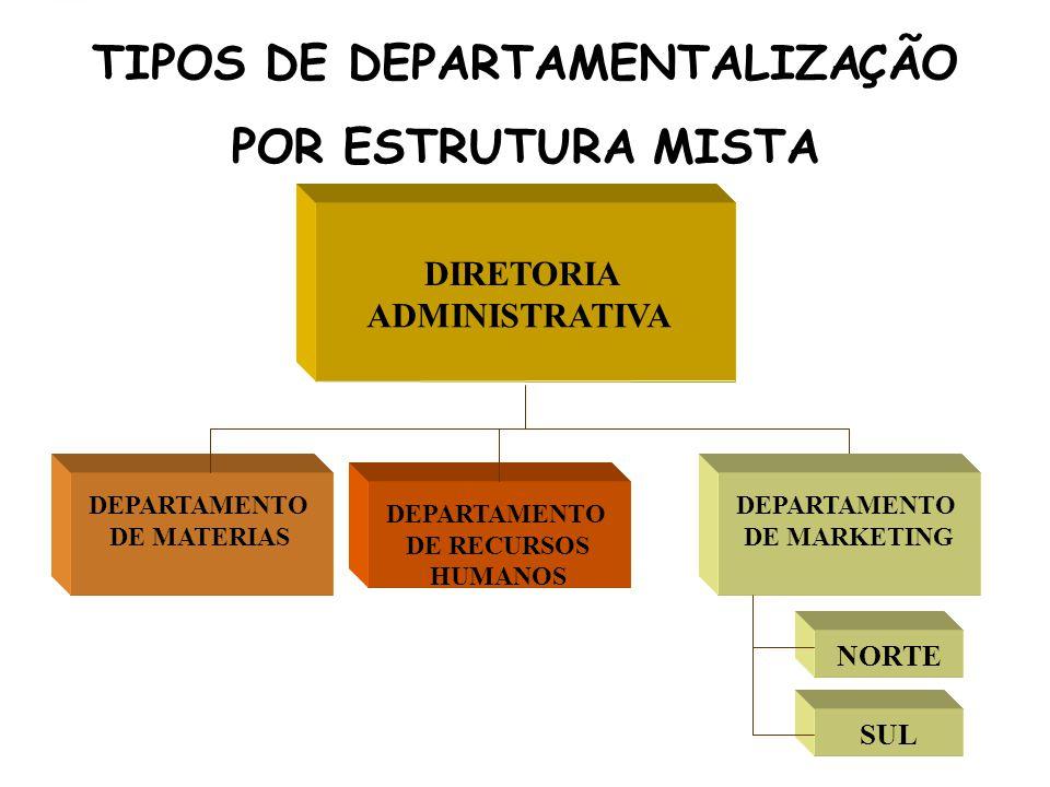 TIPOS DE DEPARTAMENTALIZAÇÃO POR ESTRUTURA MISTA DIRETORIA ADMINISTRATIVA DEPARTAMENTO DE MATERIAS DEPARTAMENTO DE RECURSOS HUMANOS DEPARTAMENTO DE MARKETING NORTE SUL