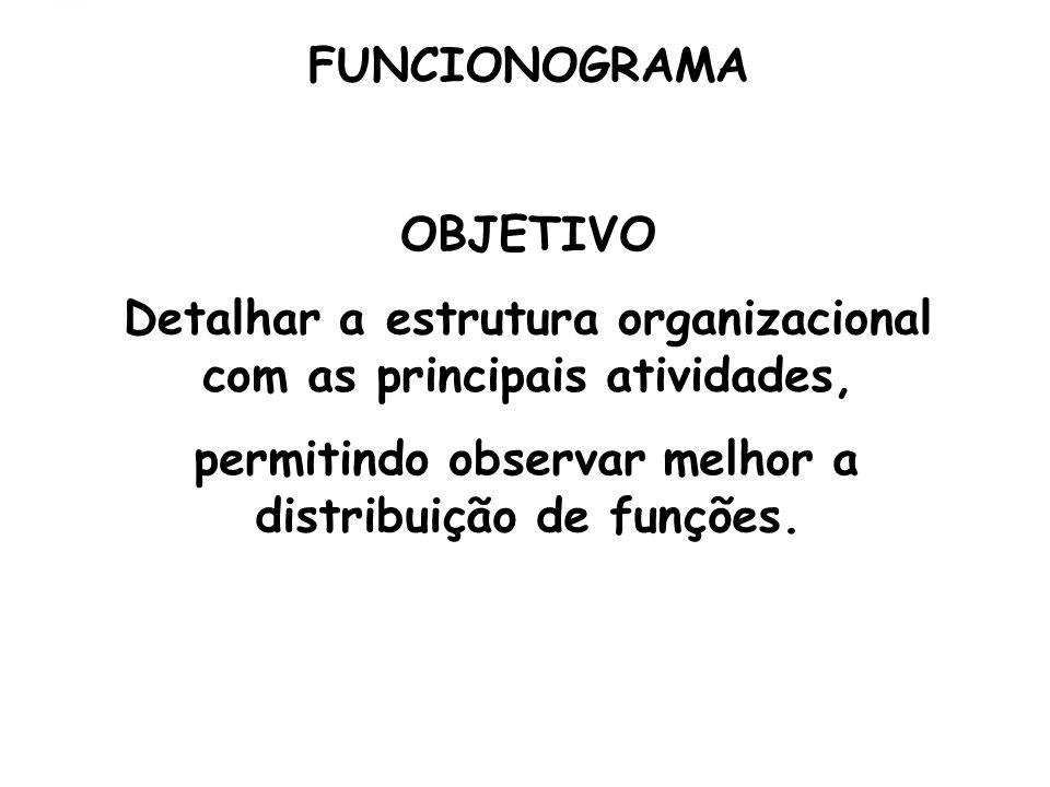 FUNCIONOGRAMA OBJETIVO Detalhar a estrutura organizacional com as principais atividades, permitindo observar melhor a distribuição de funções.