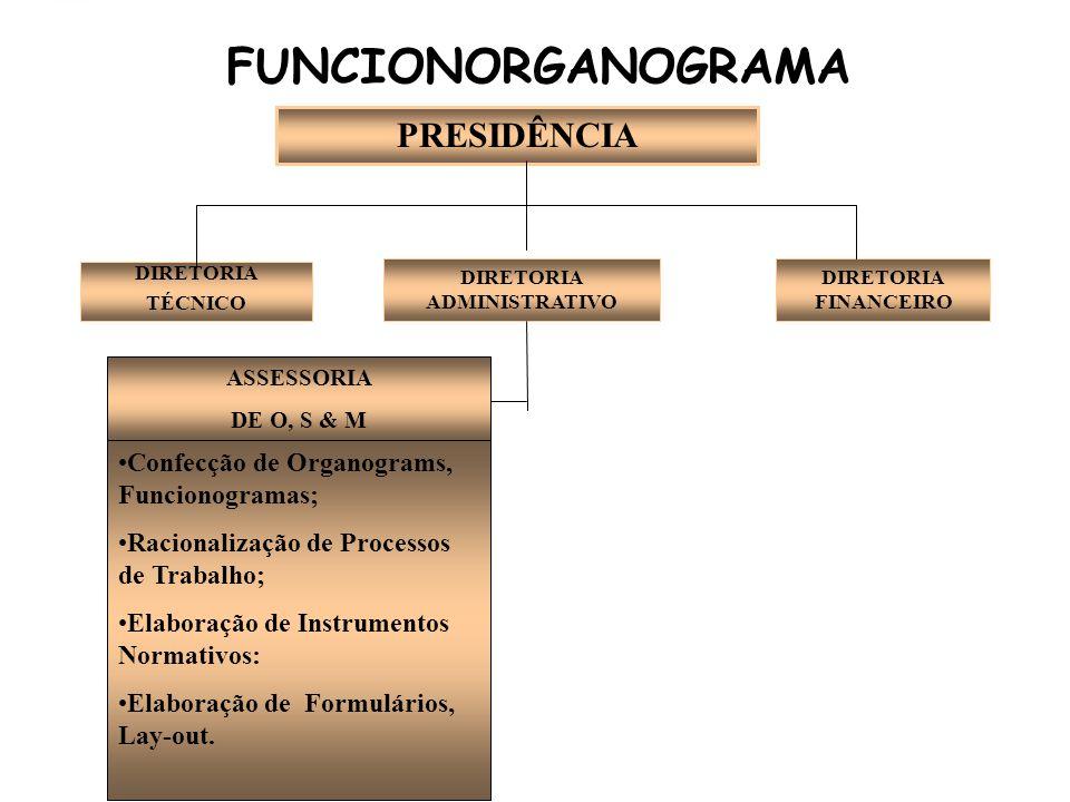 FUNCIONORGANOGRAMA PRESIDÊNCIA DIRETORIA TÉCNICO DIRETORIA ADMINISTRATIVO DIRETORIA FINANCEIRO ASSESSORIA DE O, S & M Confecção de Organograms, Funcionogramas; Racionalização de Processos de Trabalho; Elaboração de Instrumentos Normativos: Elaboração de Formulários, Lay-out.