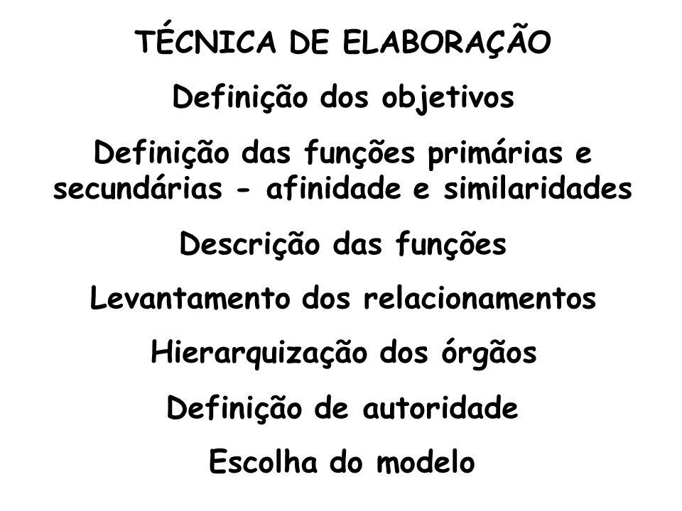 TÉCNICA DE ELABORAÇÃO Definição dos objetivos Definição das funções primárias e secundárias - afinidade e similaridades Descrição das funções Levantamento dos relacionamentos Hierarquização dos órgãos Definição de autoridade Escolha do modelo