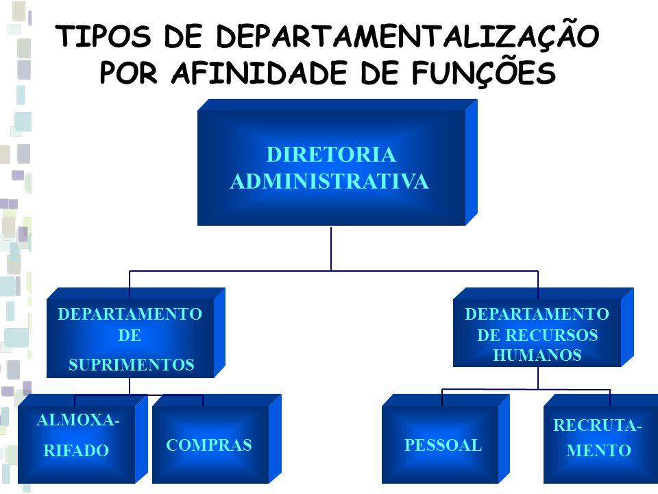 TIPOS DE DEPARTAMENTALIZAÇÃO POR AFINIDADE DE FUNÇÕES DIRETORIA ADMINISTRATIVA DEPARTAMENTO DE SUPRIMENTOS DEPARTAMENTO DE RECURSOS HUMANOS ALMOXA- RIFADO COMPRASPESSOAL RECRUTA- MENTO