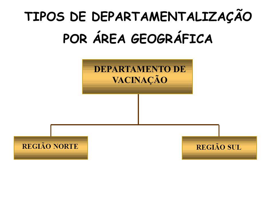 TIPOS DE DEPARTAMENTALIZAÇÃO POR ÁREA GEOGRÁFICA REGIÃO NORTE REGIÃO SUL DEPARTAMENTO DE VACINAÇÃO