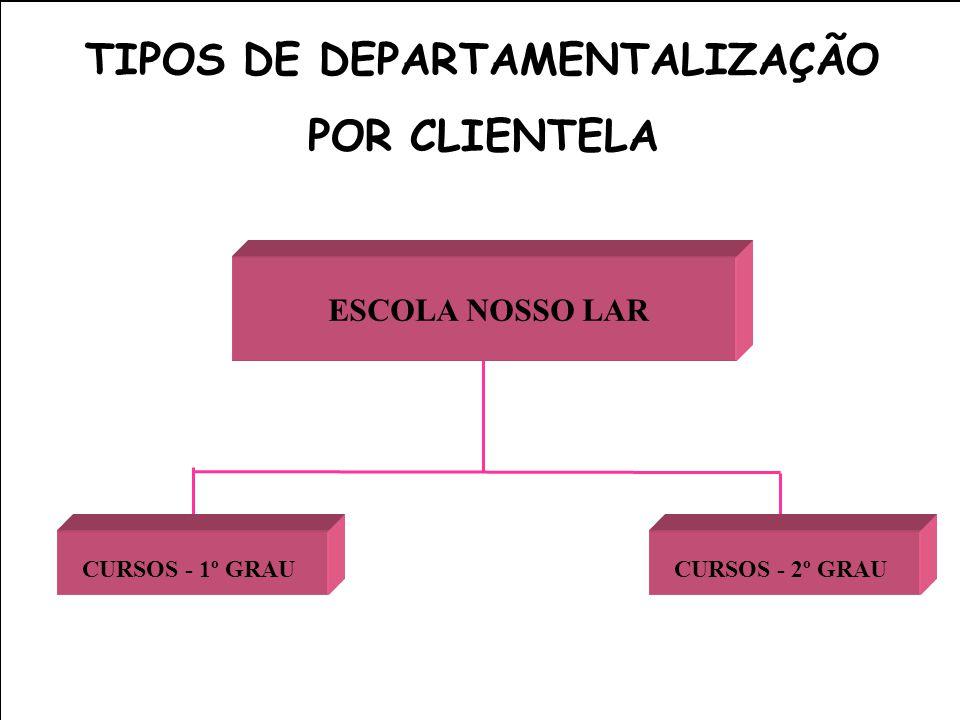 TIPOS DE DEPARTAMENTALIZAÇÃO POR CLIENTELA ESCOLA NOSSO LAR CURSOS - 1º GRAUCURSOS - 2º GRAU