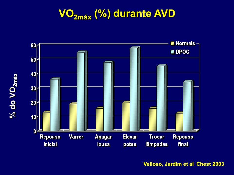 VO 2máx (%) durante AVD % do VO 2máx Velloso, Jardim et al Chest 2003