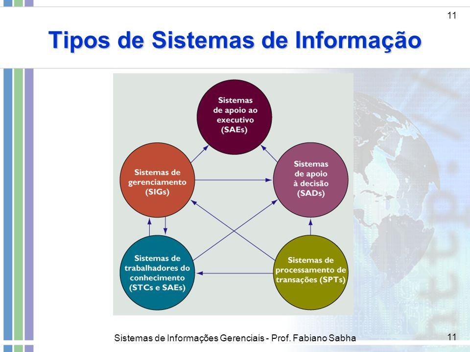Sistemas de Informações Gerenciais - Prof. Fabiano Sabha 11 Tipos de Sistemas de Informação 11