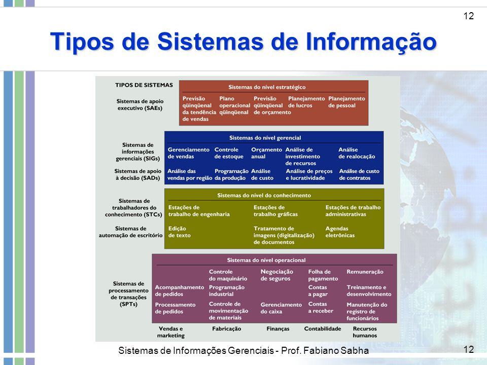 Sistemas de Informações Gerenciais - Prof. Fabiano Sabha 12 Tipos de Sistemas de Informação 12