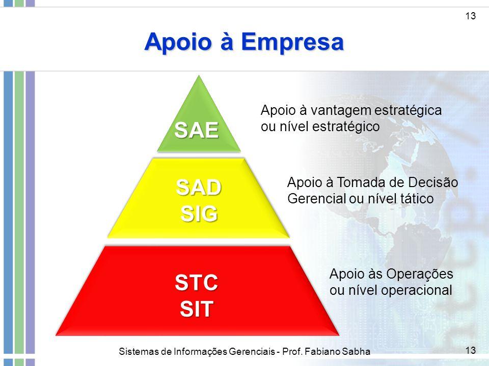 Sistemas de Informações Gerenciais - Prof. Fabiano Sabha 13 Apoio à Empresa 13 Apoio à vantagem estratégica ou nível estratégico Apoio à Tomada de Dec