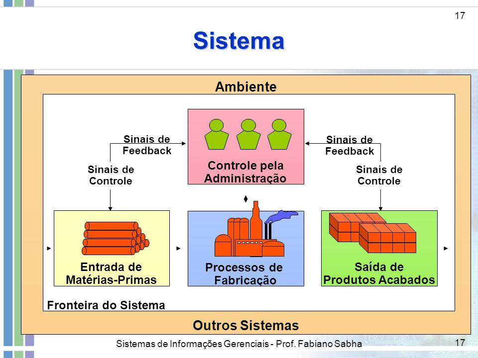 Sistemas de Informações Gerenciais - Prof. Fabiano Sabha 17 Sistema Processos de Fabricação Entrada de Matérias-Primas Saída de Produtos Acabados Ambi