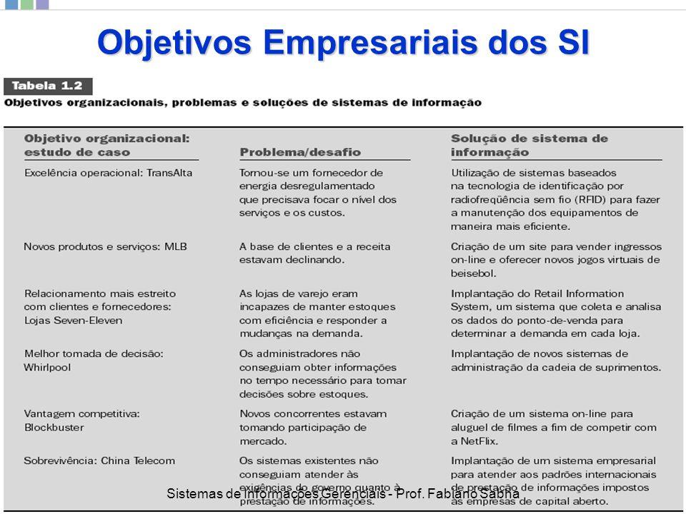 Objetivos Empresariais dos SI 27 Sistemas de Informações Gerenciais - Prof. Fabiano Sabha